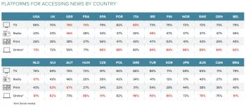 Nachrichtenquellen nach Medium: BU In Deutschland ist der Fernseher noch Informations-Medium Nummer 1, in vielen anderen Ländern ist es das Netz