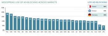Der Einsatz von Adblockern steigt international stark an. Deutschland liegt im Mittelfeld (U35 = Unter-35-Jährige).