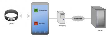Testumgebung: Die Fitness-Tracker wurden mit dem Smartphone verbunden, die Hersteller-Apps untersucht, per Test-App versucht auszutricksen und die Verbindungen mit einem Proxy belauscht.