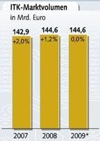 Kommendes Jahr wird der IT-Markt laut Bitkom nicht wachsen.