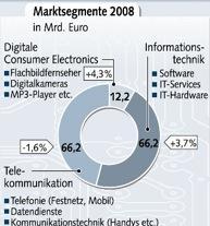 Der IT-Markt nach Einzelbereichen aufgeteilt