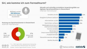 statista/heise online