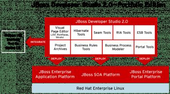 Architektur JBoss Developer Studio 2.0