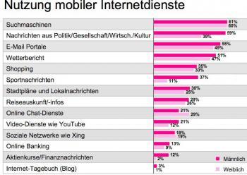 Männer nutzen das mobile Internet deutlich häufiger zur Nachrichtenbeschaffung.