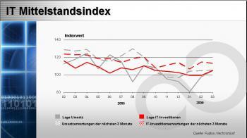IT-Mittelstandsindex_Maerz_09-Gesamt.jpg