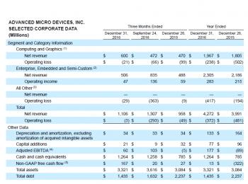 AMD-Geschäftszahlen für das vierte Quartal und das ganze Jahr 2016