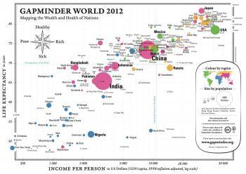 Gapminder Foundation