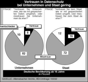 Allensbach_Umfrage_Datenschutz.jpg