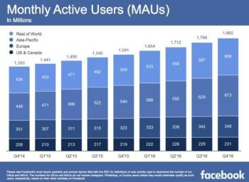 Facebook verzeichnete im vierten Quartal 2016 1,86 Milliarden User –  davon etwa ein Drittel in den USA und Europa, zwei Drittel in Asien und dem obskuren Rest der Welt