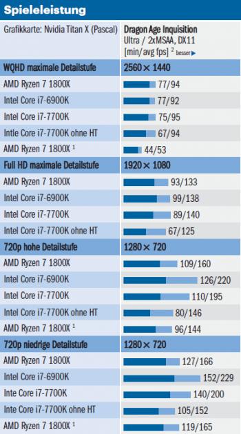 Auszug aus Messungen zur Ryzen-Performance: Bei niedriger Detailstufe bricht die Leistung von Ryzen-Prozessoren ein.