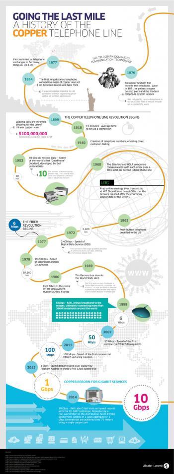 1953 startet die Entwicklung der Datenübertragung per Telefonleitung -- mehr als 50 Bit pro Sekunde schafft das erste Modem (DataPhone) der Welt noch nicht.