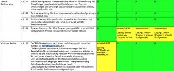 Der Sicherheitsstandard definiert die technischen Voraussetzungen für den sicheren Betrieb aktueller Browser.