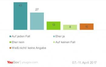 Umfrage: Große Mehrheit für Gesetzentwurf gegen Hass im Netz