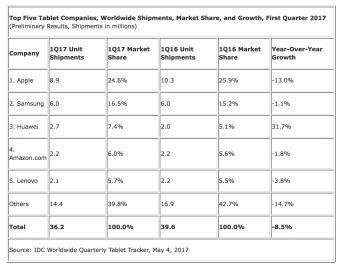 Tablet-Markt Q1 2017