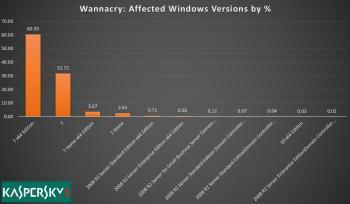 WannaCry-Infektionen