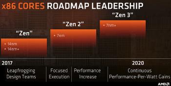 AMD Zen 2, AMD Zen 3 bis 2020