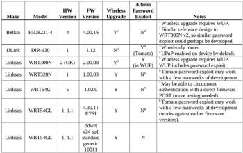 Der Leak enthält konkrete Informationen dazu, auf welchem Weg man in bestimmte Router-Modelle einsteigen kann.