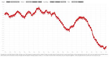 """Tendenz fallend: Die Anzahl der """"aktiven Installationen"""" (ADI) von Firefox sank in den vergangenen Monaten deutlich (Kurve geglättet)."""