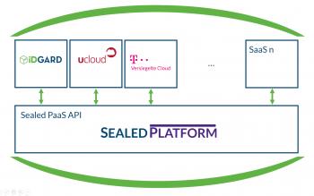 Public-Cloud-Lösungen sind durch Sealed Cloud angeblich sicherer als vergleichbare lokale Installationen (on premises).