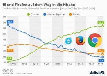 Marktanteile Webbrowser Juni 2017