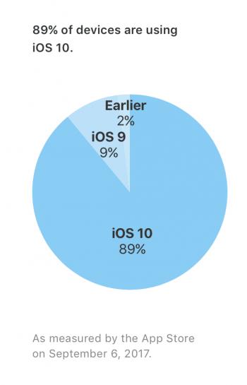 iOS 10 Verbreitung