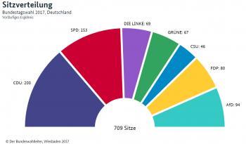 Zu beachten: Der Bundeswahlleiter führt die Ergebnisse von CDU und CSU getrennt auf.