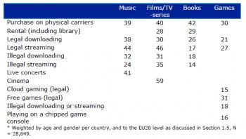 Zentrale Ergebnisse der Studie zweigen unterschiedliche Verdrängungseffekte für verschiedene Content-Branchen.
