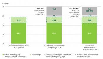 So sähe der Strompreis nach Berechnungen des FÖS aus, wenn die versteckten Kosten für Kohle und Atom aufgeschlagen würden.