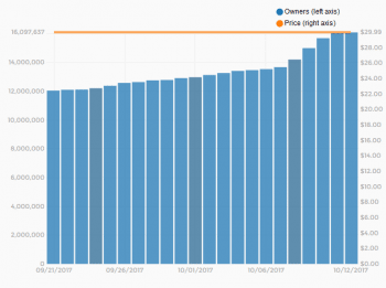 Allein seit dem 21. September hat sich Battlegrounds rund 4 Millionen Mal verkauft.