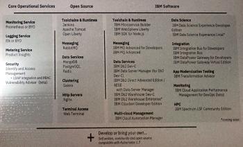Die Bestandteile der Community- und der Enterprise-Ausgabe von IBM Cloud Private