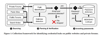 Die Forscher haben Untergrund-Märkte automatisiert nach Account-Daten durchsucht.