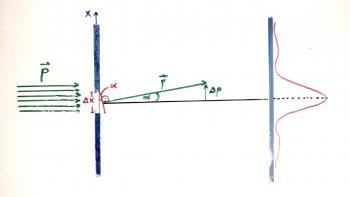 Beugung eines Elektronenstrahls mit Impuls p an einem Spalt. Die Ortsunschärfe ist durch die halbe Spaltbreite gegeben: