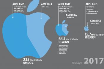 Apple Umsatz Steuern