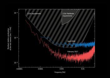 Oben die von LISA-Pathfinder verlangte Genauigkeit, unten die von LISA; blau die zu Missionsbeginn erreichte und rot die alles noch einmal übertreffende vom Februar 2017