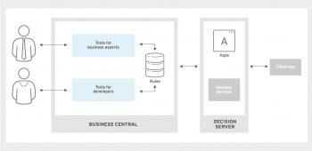 Der Decision Manager 7 (vormals JBoss BRMS) bringt Geschäftsregeln und -ressourcen zusammen und erlaubt das Entwerfen von Anwendungen, die Geschäftsentscheidungen automatisieren sollen.