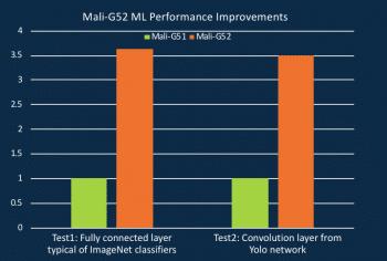 Machine-Learning-Leistung des ARM Mali-G52 im Vergleich zu seinem Vorgänger Mali-G51.