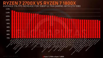Ryzen 7 2700X vs. Ryzen 7 1800X beim Full-HD-Spielen