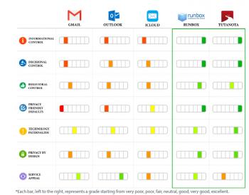Mail-Apps im Vergleich