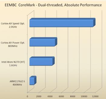 ARM-coremark.png