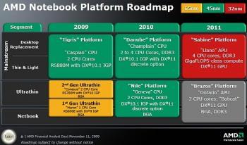 AMD-Roadmap aus dem November 2009