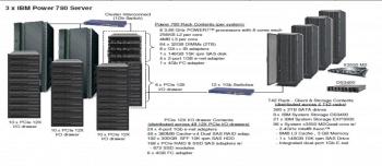 Cluster-Konfiguration für den TPC-C