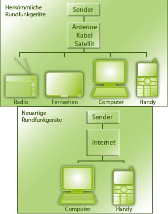 Herkömmliche und neuartige Rundfunkgeräte laut GEZ