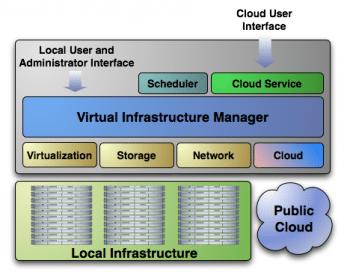 Architektur von OpenNebula