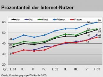 Internet-Nutzung lt. Forschungsgruppe Wahlen