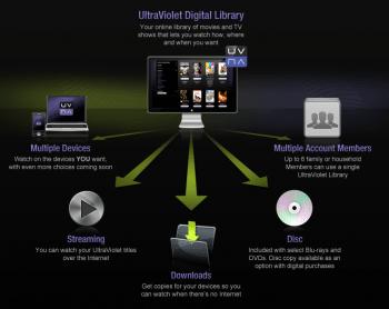 Die Funktionen der Ultraviolet-Library, wie es sich die Ultraviolet Alliance vorstellt
