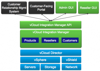 Das vCloud-Integration-Manager-Modell