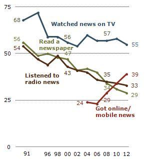 US-Bürger und Nachrichten