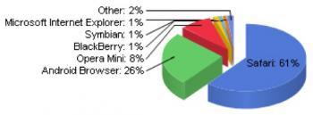 mobiler Browsermarkt