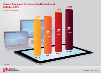 CE-Markt-Deutschland-2010-2013