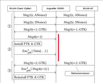 Durch das Abfangen und Blockieren von Msg4 erreichen die Angreifer, dass der AP Msg3 erneut sendet und damit eine Re-Installation der Schlüssel auslöst.
